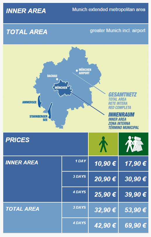 Tariffe Muenche City Tour Card