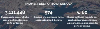 Parcheggio Porto Genova - Park torre Sud